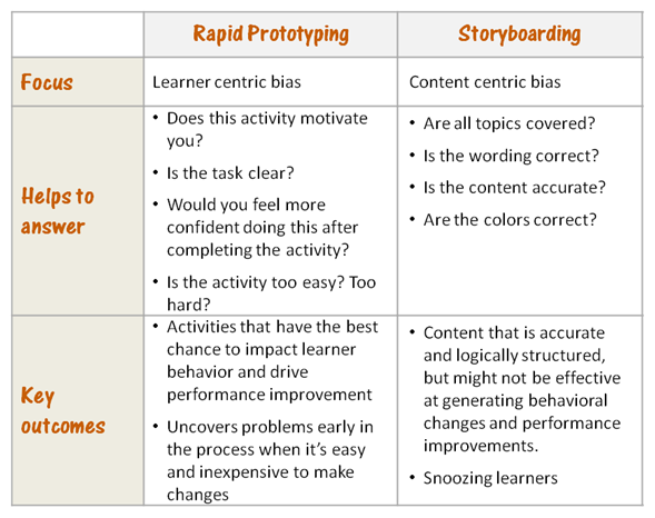 Table comparing rapid prototyping and storyboarding