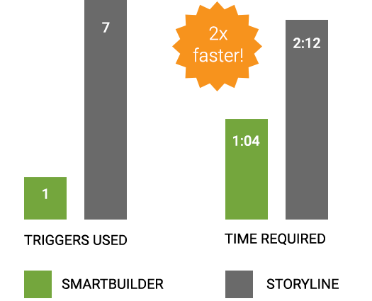 Tool Comparison Infographic showing SmartBuilder is 2x Faster in creating a fill in the blank exercise