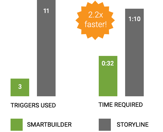 Tool Comparison Infographic showing SmartBuilder is 2.2x Faster in creating a FAQ resource