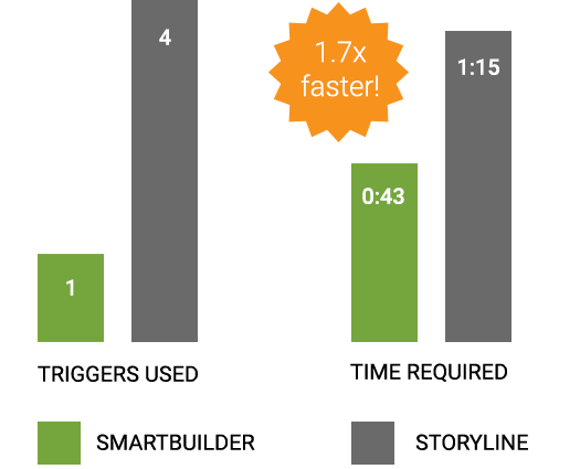 Tool Comparison Infographic showing SmartBuilder is 1.7x Faster in creating a hit counter