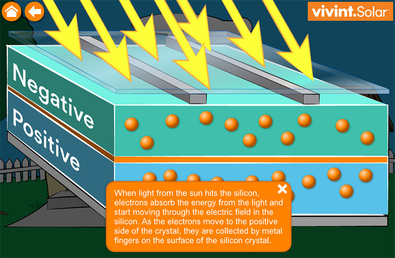 Vivant Solar's How Solar Works Elearning Example